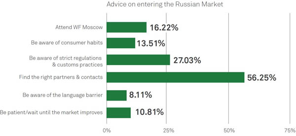 Advice on entering the Russian food market chart