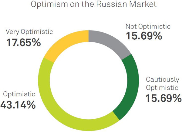 Optimism on the Russian market