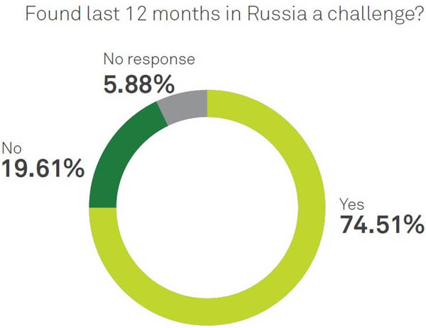 Found Last 12 months in Russia a challenge chart
