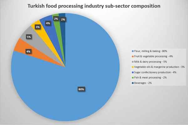 Turkish food processing industry sub-sector composition